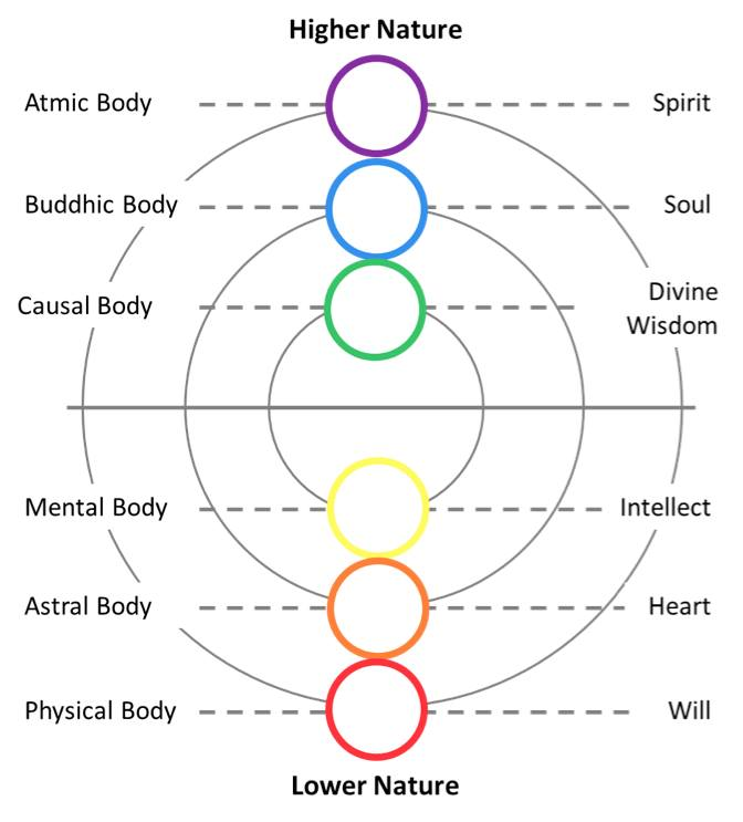 Mind Body Soul Spirit Archives Page 6 Of 8 Journey With Omraam
