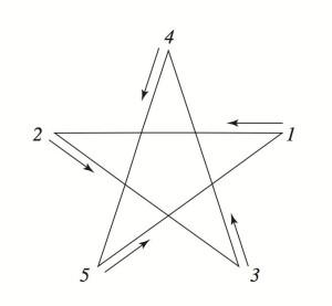 Pentagramme sleep