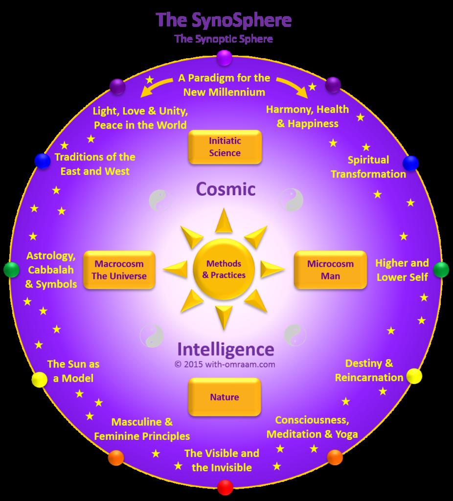 SynoSphere3